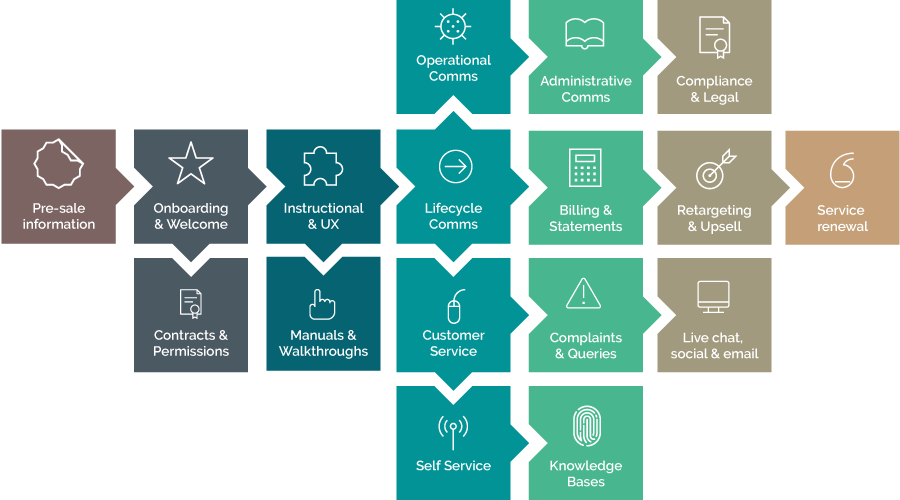 Customer communication touchpoints through the customer lifecycle